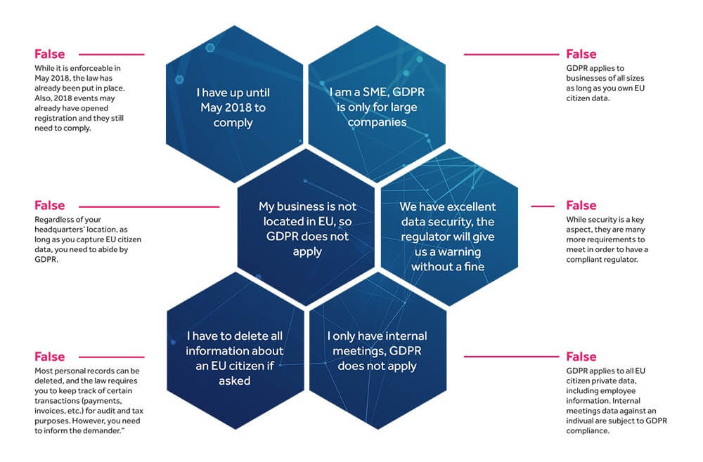 GDPR for meetings and events
